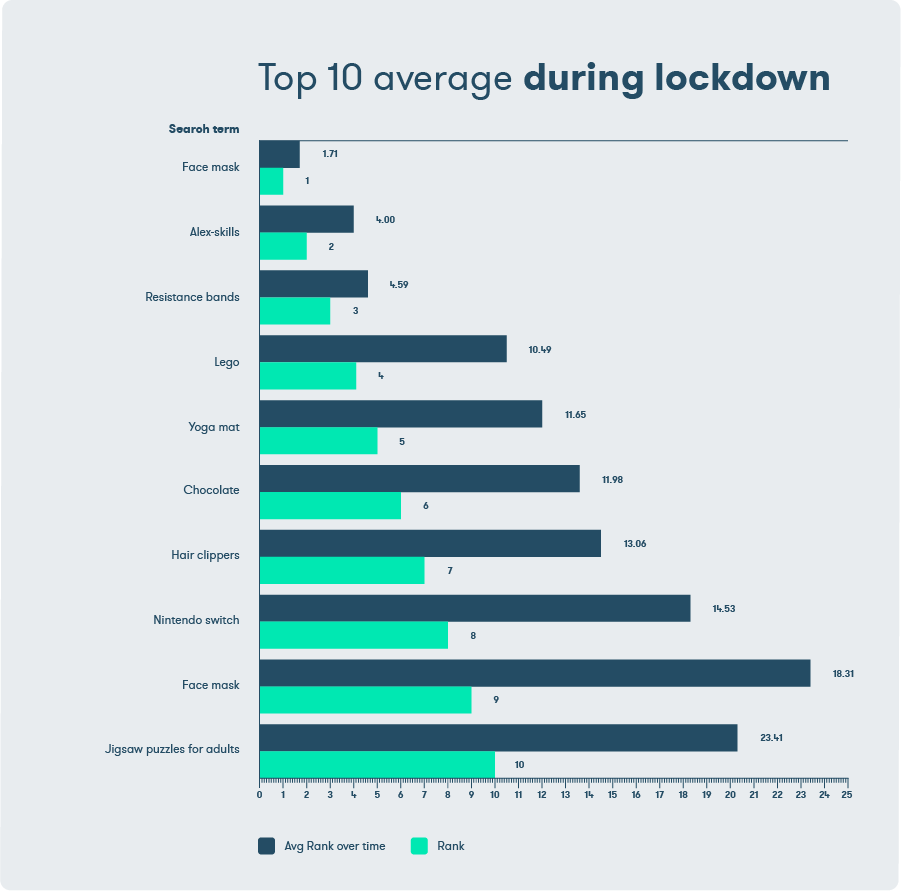 10_Average_During_Lockdown