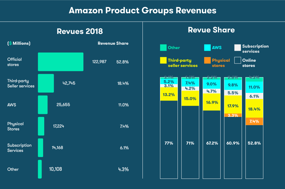 Amazon-Product-Groups-Revenue